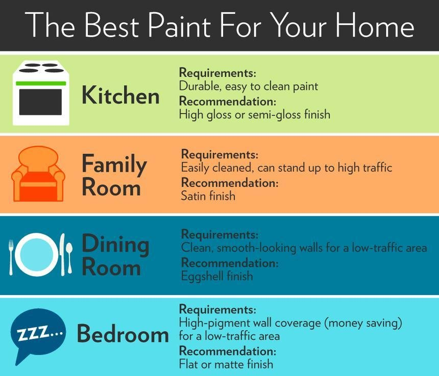 Best Unpacking A Few Key Points About Choosing Paint Colors For With Pictures