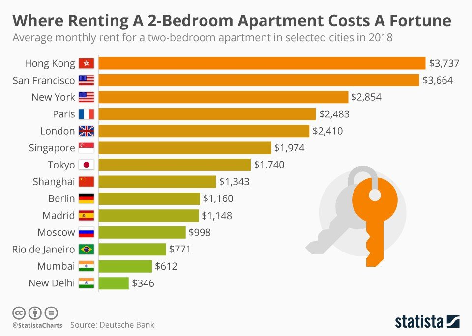 Best Chart Where Renting A 2 Bedroom Apartment Costs A Fortune With Pictures