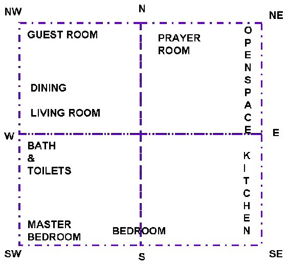 Best Vasthu For Bedrooms And Toilets Myindianguide Com With Pictures
