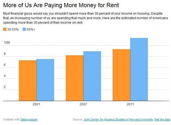 Best Here Is The Average Cost To Rent A 2 Bedroom Apartment In With Pictures