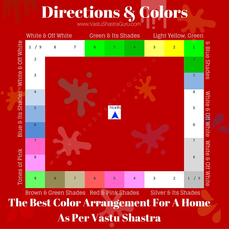 Best Scientific Vastu And Colours An Architect Explains With Pictures