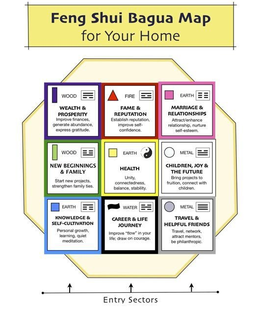 Best Residential Bagua 10 12 Open Spaces Feng Shui With Pictures