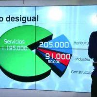 Vídeo | Datos. «No es la subida del SMI la que destruye empleo». Javier Ruiz