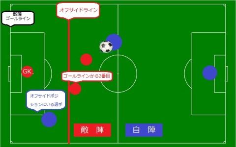 サッカーのオフサイドの説明