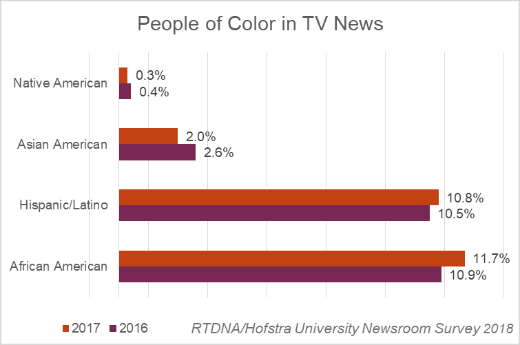 A High For Diversity In Local Tv Newsrooms Journal Isms Com