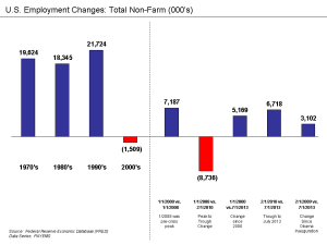 U_S__Employment_Changes_-_Total_Non-Farm_1970_to_Present