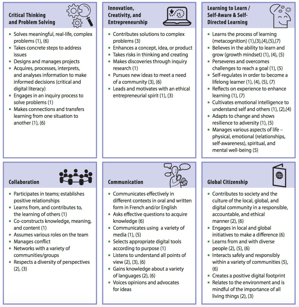 Ontario 21st C competencies