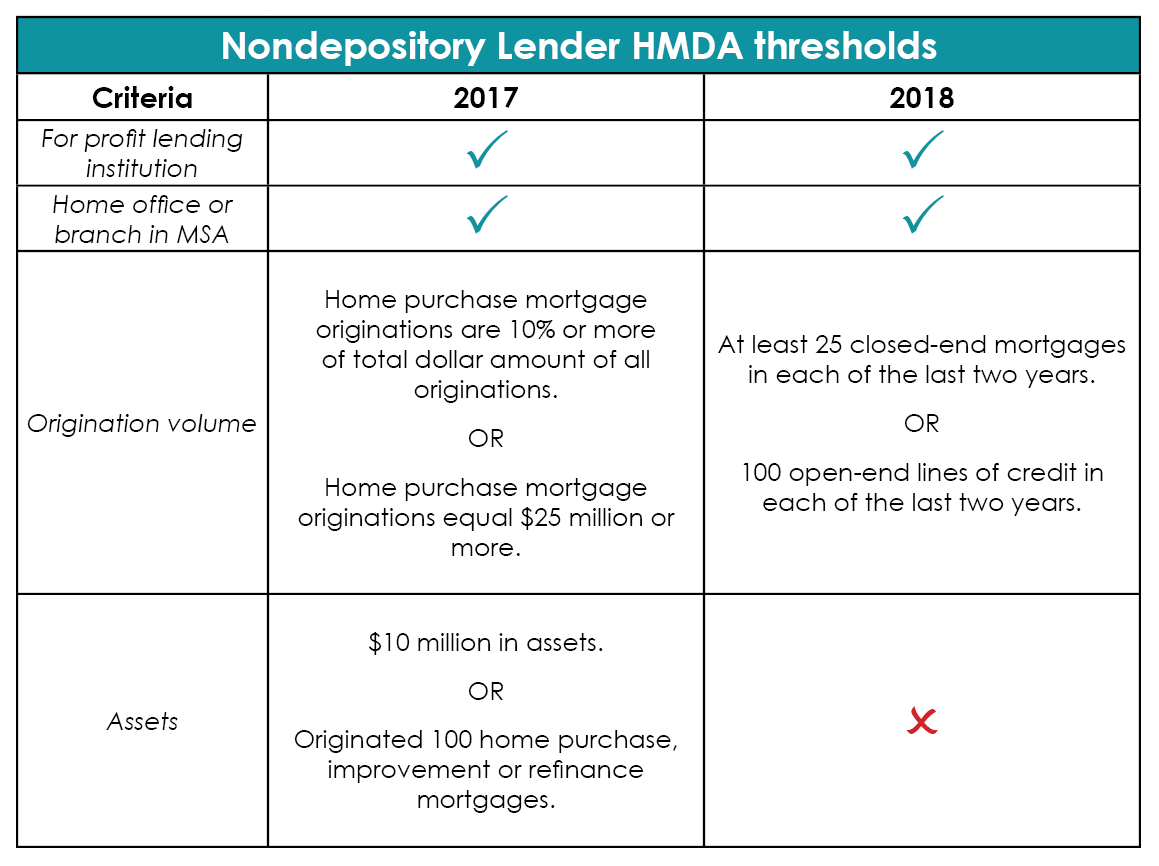 Home Mortgage Disclosure Act Hmda Changes In