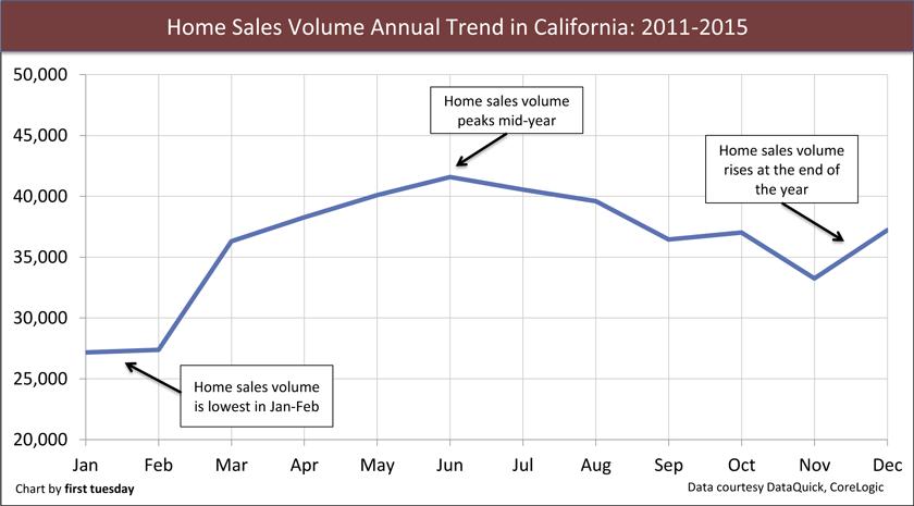 HomeSales-BellCurve-Chart