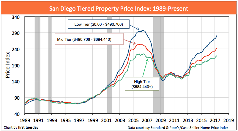 san-diego-home-prices-apr-2017