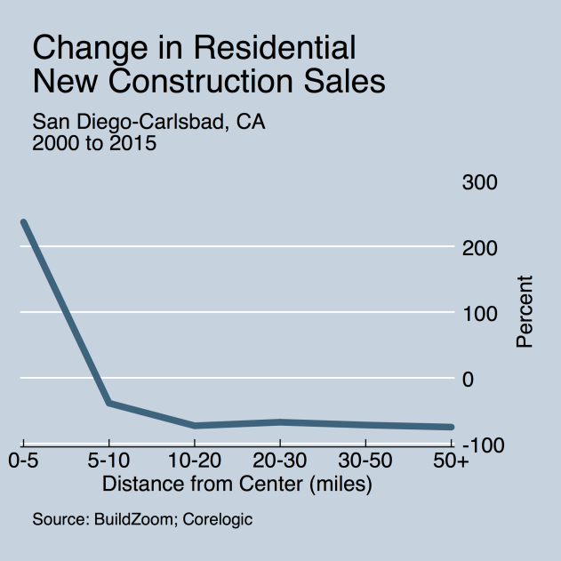 pct_change_15_vs_00_by_dist_to_cbd_newconstructionsales_san-diego-carlsbad-ca