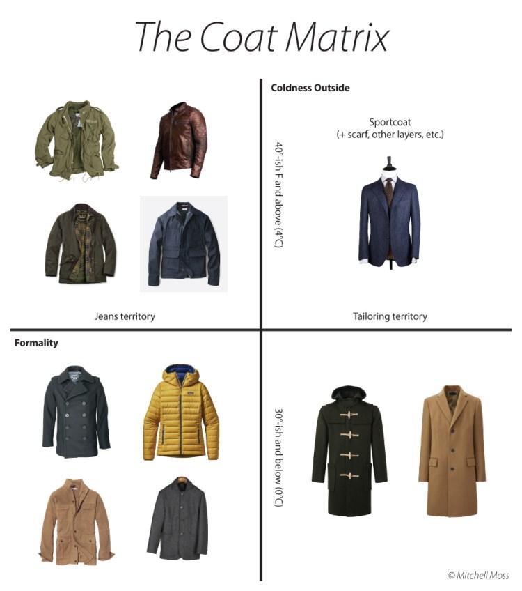 Choosing versatile outerwear styleforum coat matrix styleforum
