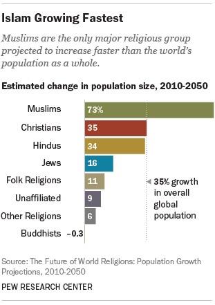 islam dans le monde