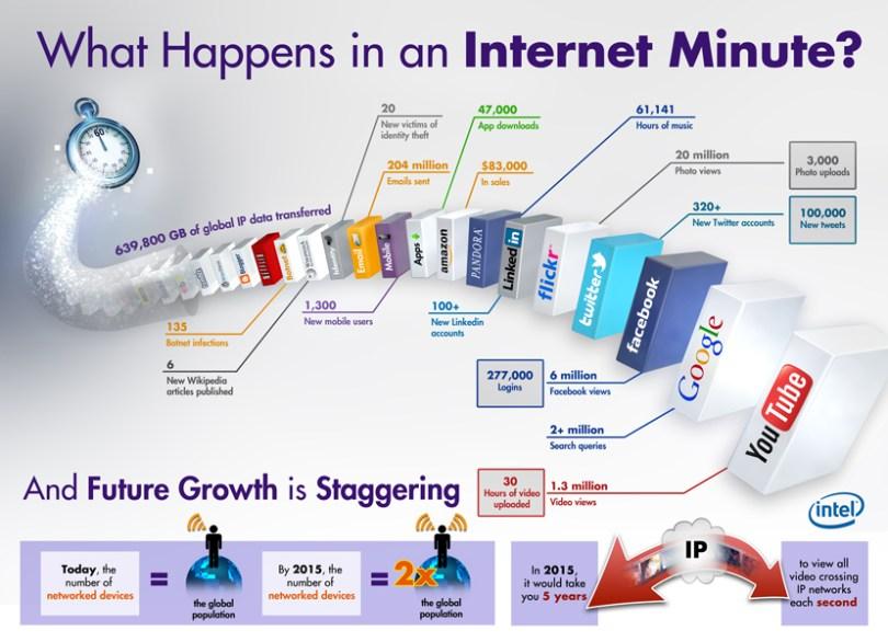 une minute internet