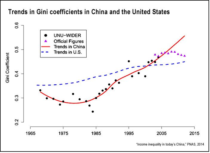Image result for Gini Coefficient for China