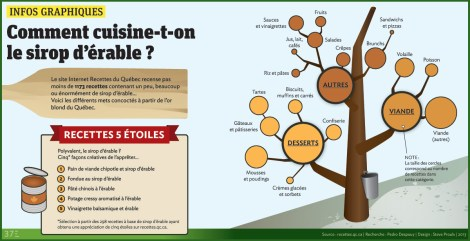 Infographie-sirop-erable-outline