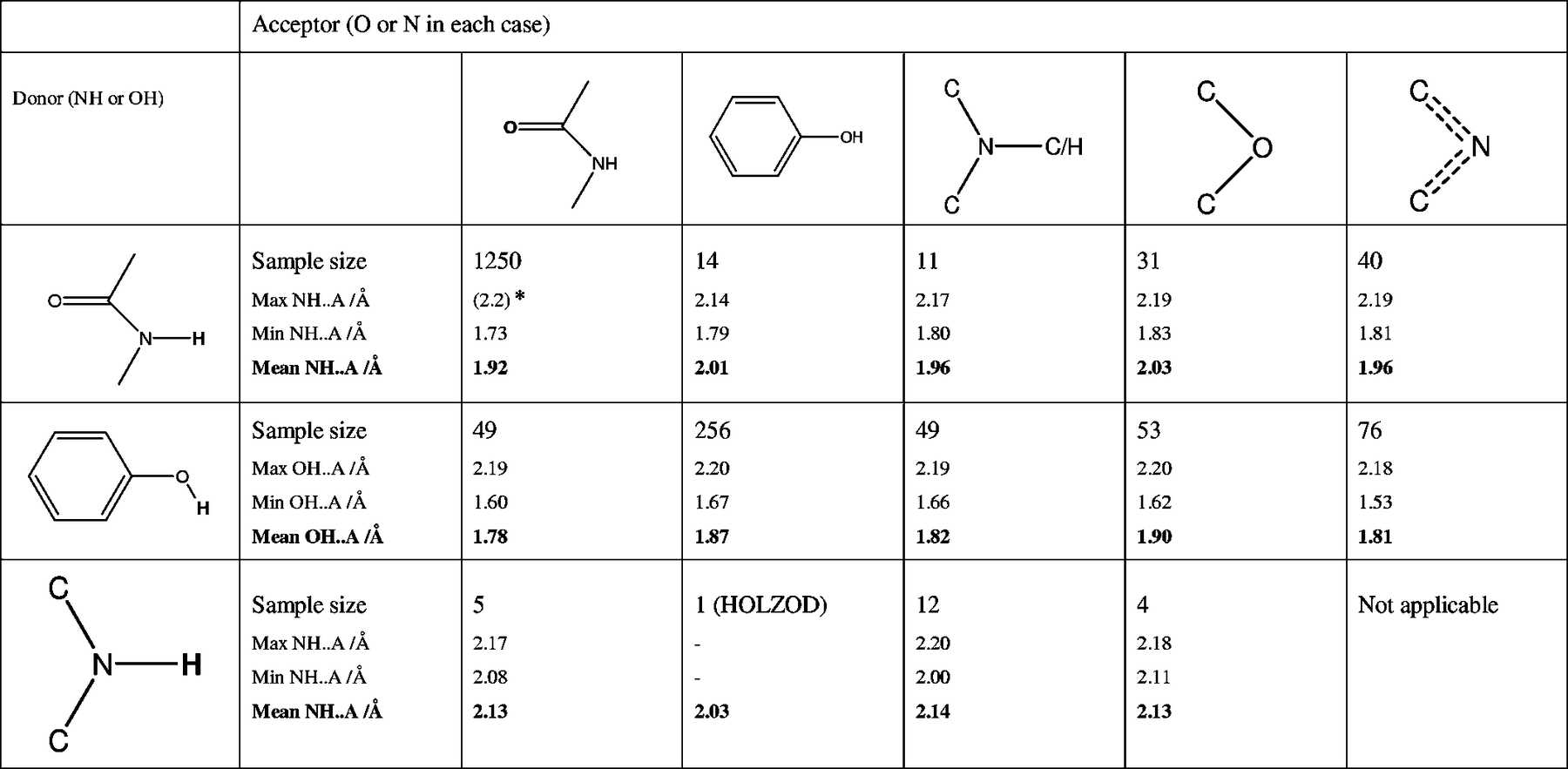 Iucr The Formation Of Paracetamol Acetaminophen Adducts With Hydrogen Bond Acceptors