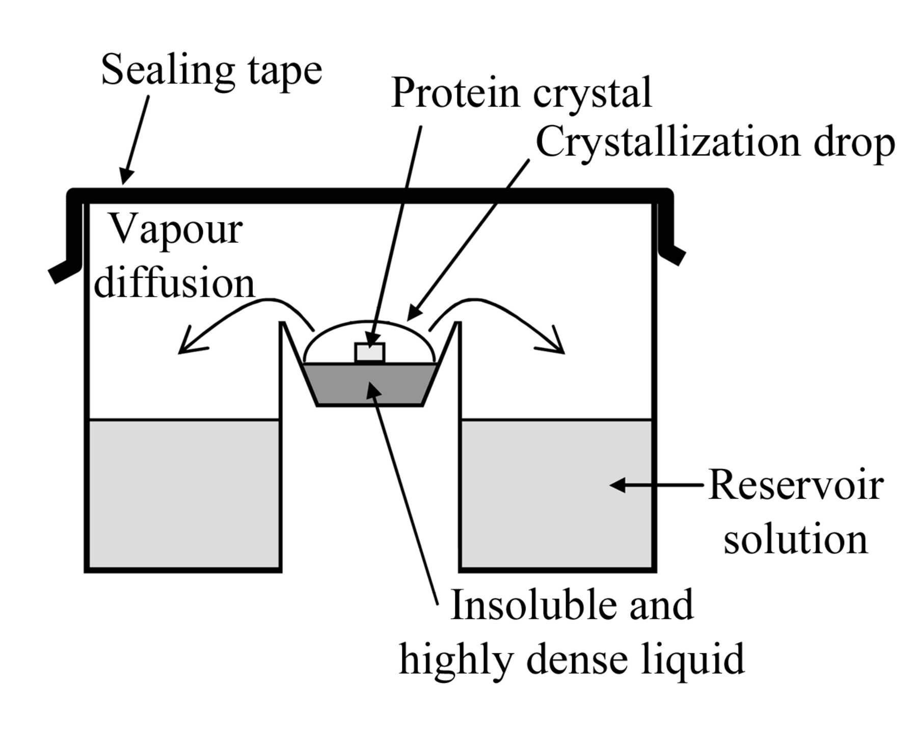 Iucr Application Of A Two Liquid System To Sitting Drop