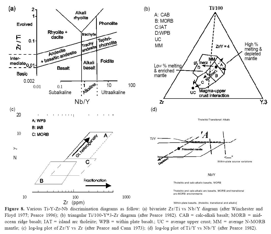 Igneous Rock Associations 8 Arc Magmatism Ii Geochemical