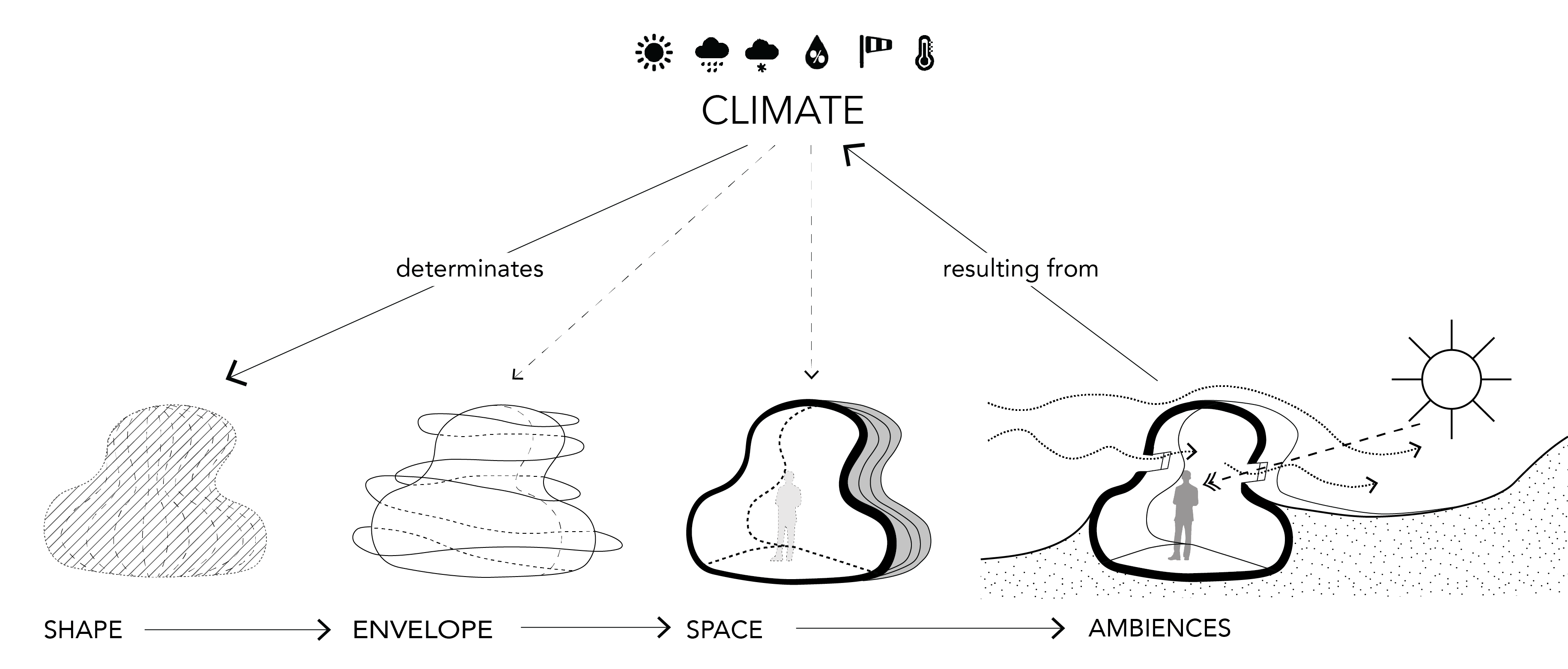 Climate Form Finding For Architectural Inhabitability