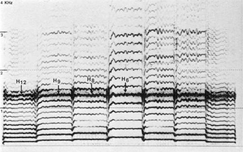 Fig. 47: Expérimentation d'un «bourdon harmonique» dans l'aigu, avec variation du fondamental, par Trân Quang Hai.