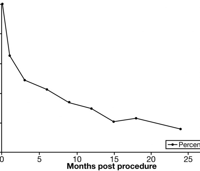 Efficacy of Endoscopic Sleeve Gastroplasty In Reducing Body Weight and Metabolic Complications