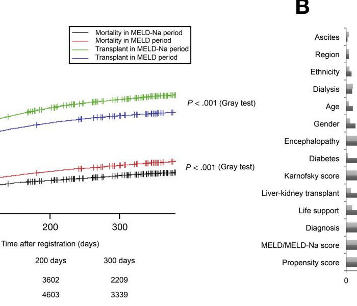 Has MELD-Na Improved Outcomes of Patients on the Liver Transplant Waitlist?