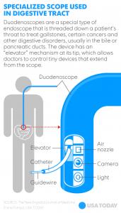 Duodenoscope