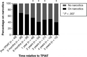 Proportion of patients requiring narcotic medications for pain management at each time point after TPIAT.