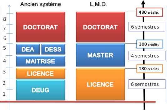 Système LMD à propos du système LMD