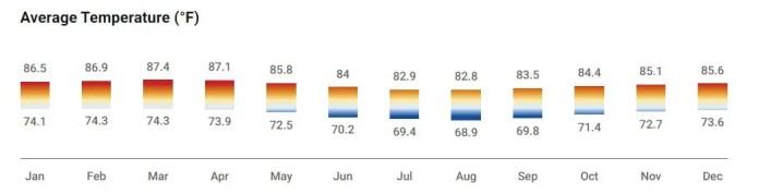 Bora Bora Weather Graph