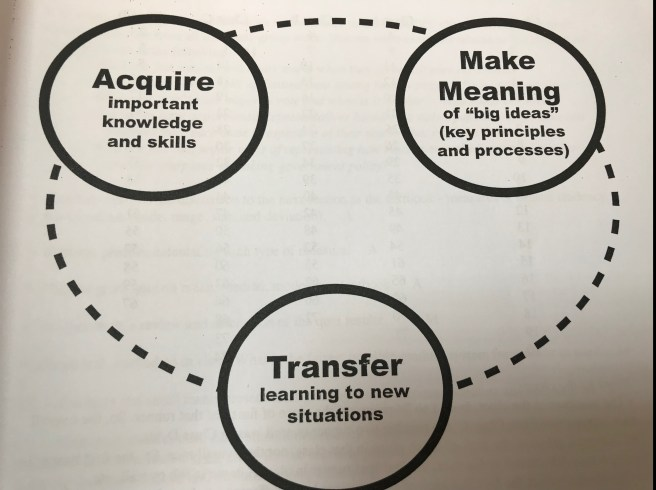 A model of learning presented by Jay McTighe