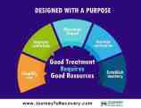 Designed with a Purpose (Infographic)