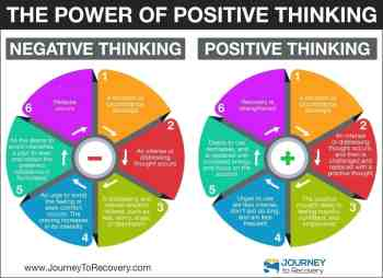 The Power of Positive Thinking (Infographic)