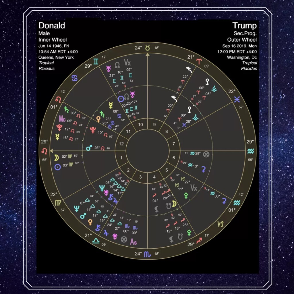Trump's 2019 astrology ⋆