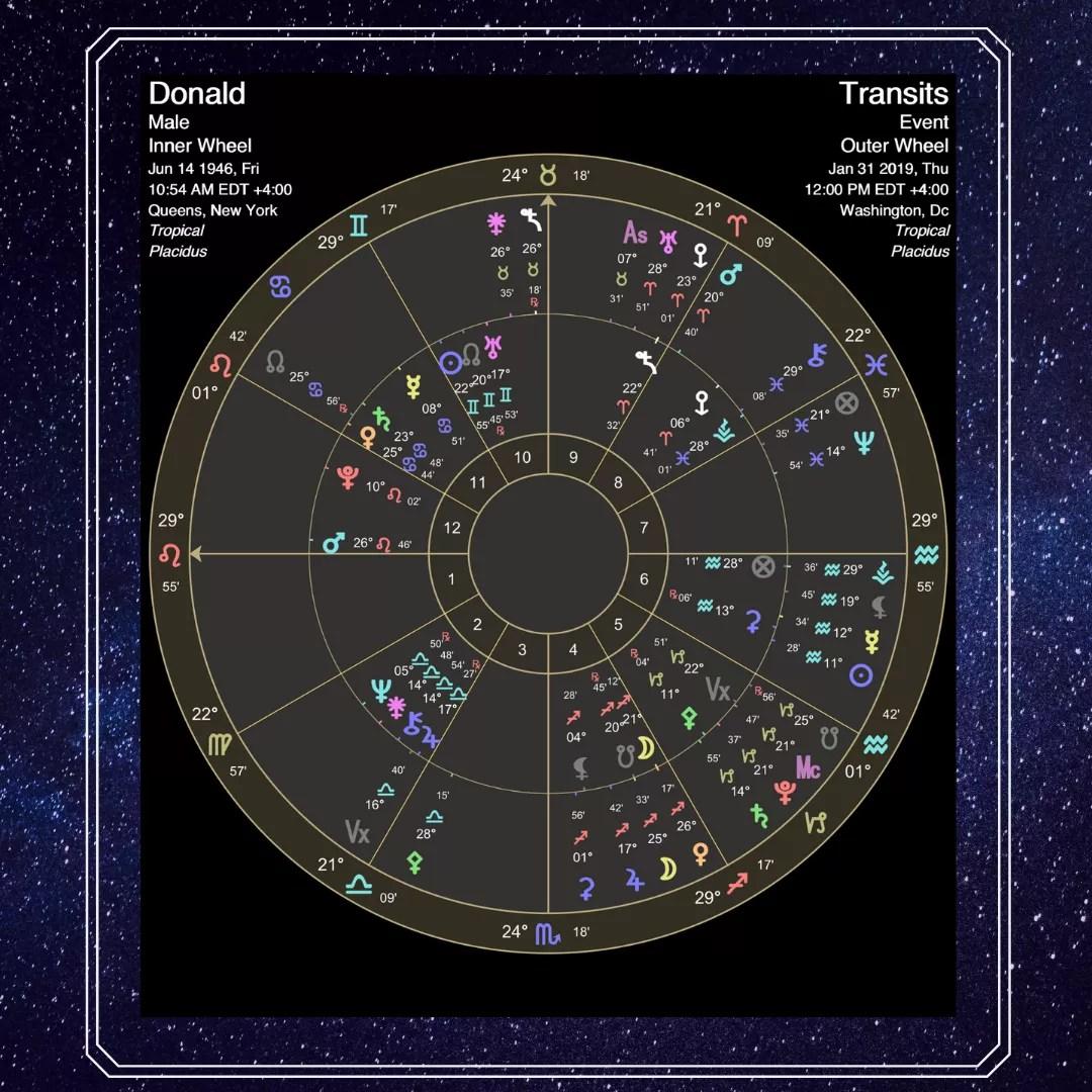 2020 Cosmic Events
