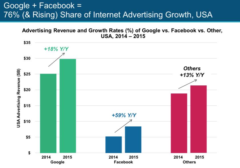 google-facebook-internet-reklamlari