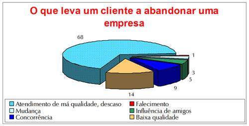 Atendimento_ao_cliente_grafico_artigos