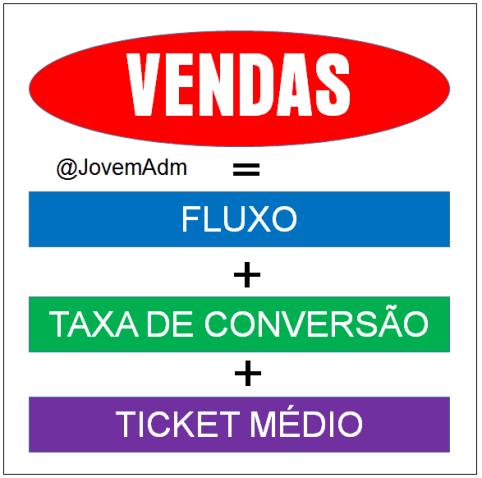 formula-vendas-ticket-médio