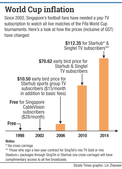 The Straits Times World Cup Prices in Singapore Infographic
