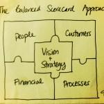 Considering the Balanced Scorecard Approach