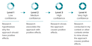 Screenshot of diagram depicting confidence levels in relation to research engagement
