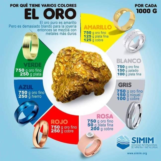 Infografía: aleaciones para conseguir oro de colores