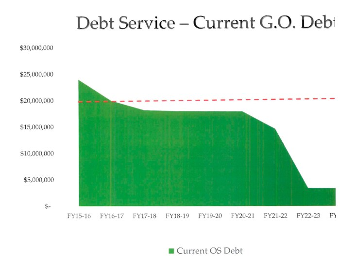 Current General Obligation debt