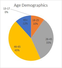 thumbtack-age-demographics
