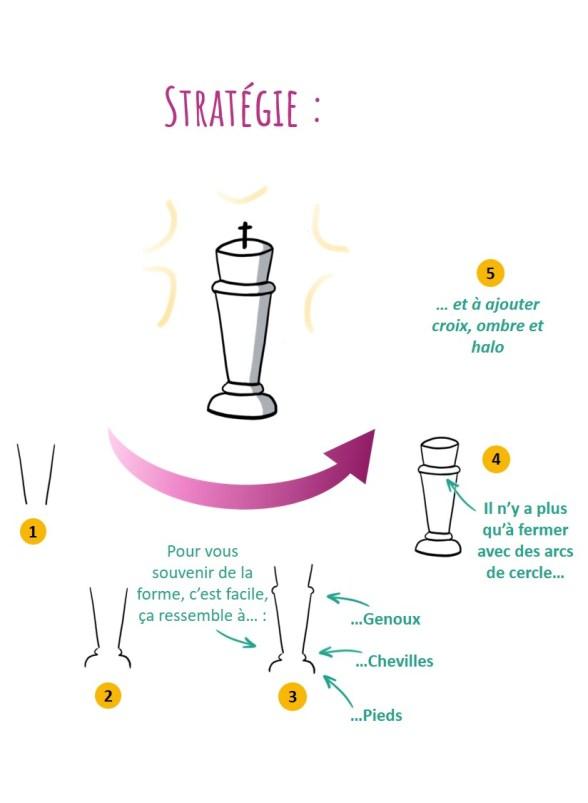 L'idée de stratégie peut s'illustrer à l'aide du roi d'un jeu d'échec