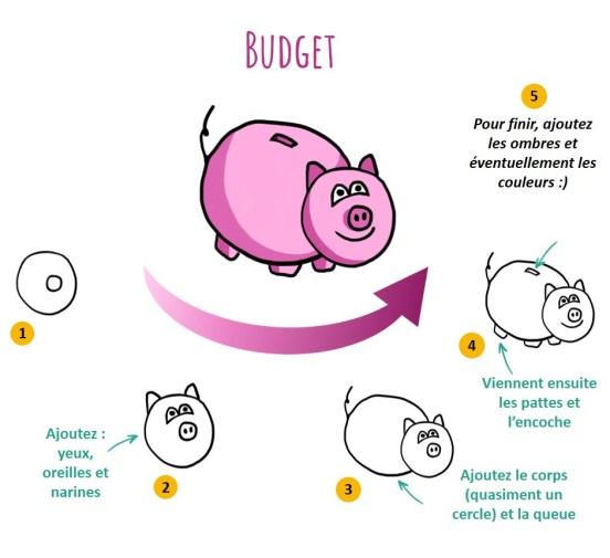 L'idée de budget peut être représentée par une tirelire
