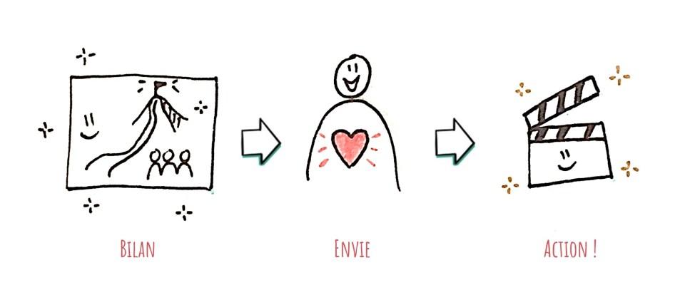 Gribouiller nous permet de susciter l'envie d'entreprendre les actions qui nous tiennent à cœur