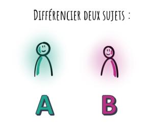 Associer une couleur à un éléments permet d'associer plus facilement des caractéristiques à un sujet