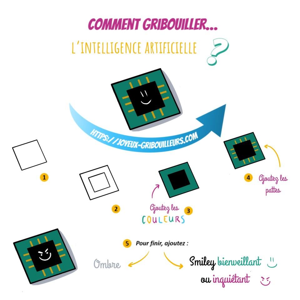 L'idée d'intelligence artificielle peut être représentée grâce à un processeur